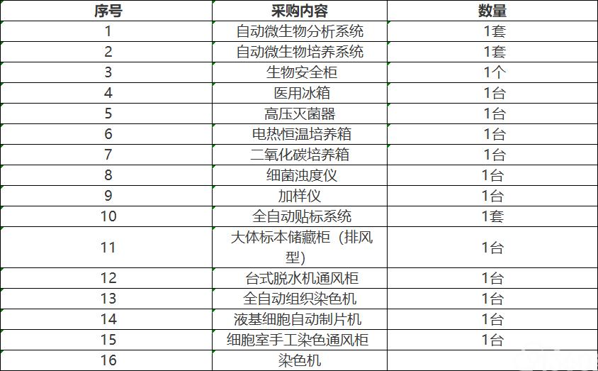 宕昌县中医院微生物整体实验室及免疫组化等设备项目公开招标公告
