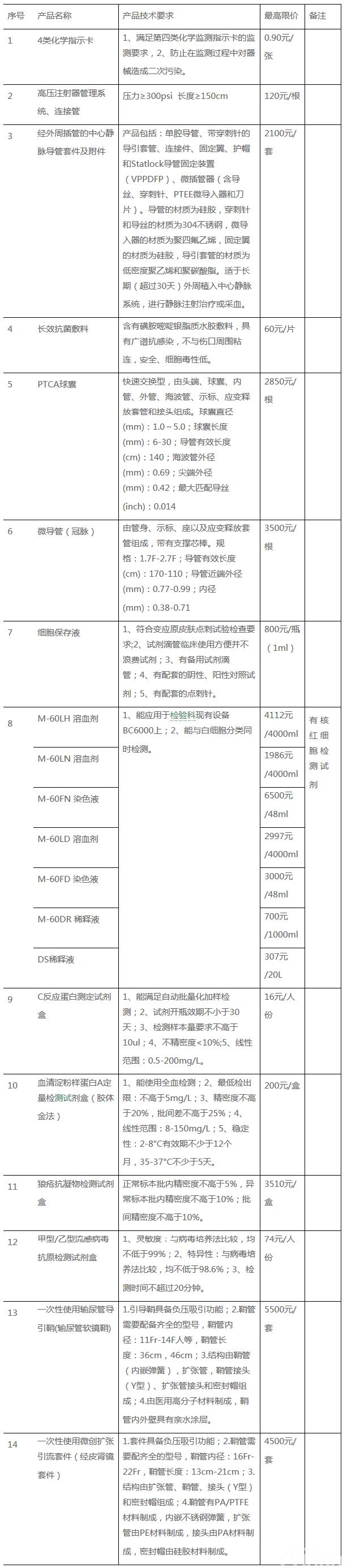 重庆市人民医院(三院院区)新进(高值)医用耗材院内论证遴选公告
