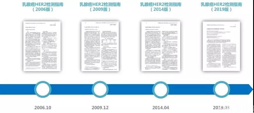 乳腺癌HER2检测指南国内版本更新历史