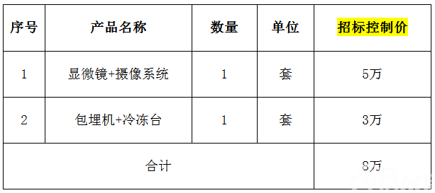 南华大学附属南华医院病理科设备一批招标项目(第三次)公开招标公告
