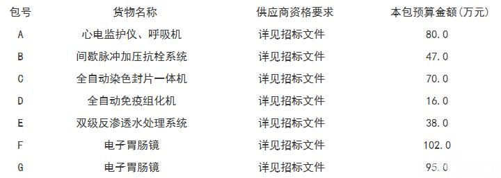 济南市中心医院济南市中心医院医疗设备采购公开招标公告