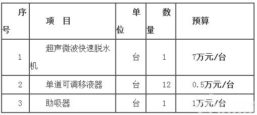 江西省南昌大学第四附属医院超声微波快速脱水机、单道可调移液器、助吸器 院内公开采购公告