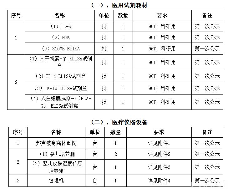 重庆市第五人民医院医用物资院内询价采购公告