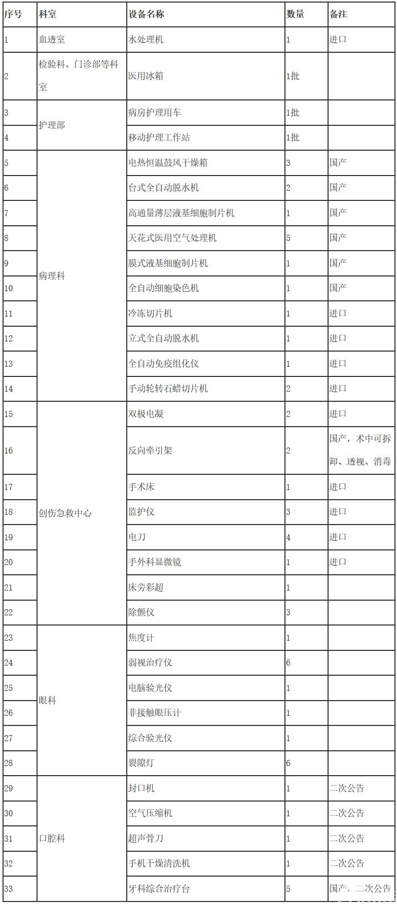 江西省人民医院水处理机等医疗设备招标公告