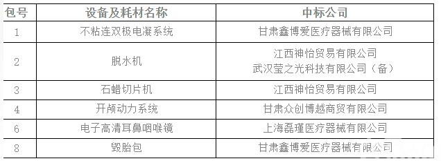 甘肃省妇幼保健院医疗设备及耗材院内采购项目中标公告