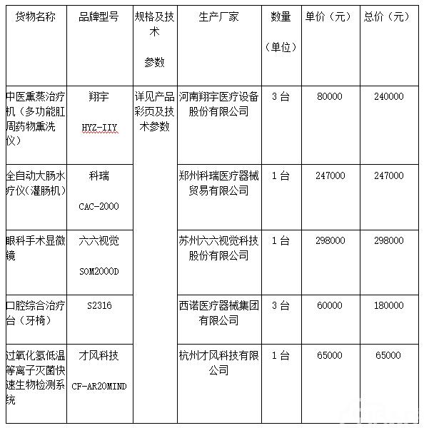 天祝藏族自治县人民医院天祝县人民医院2018年医疗服务能力提升(临床服务能力建设)医疗专用设备购置项目公开招标公告中标公告