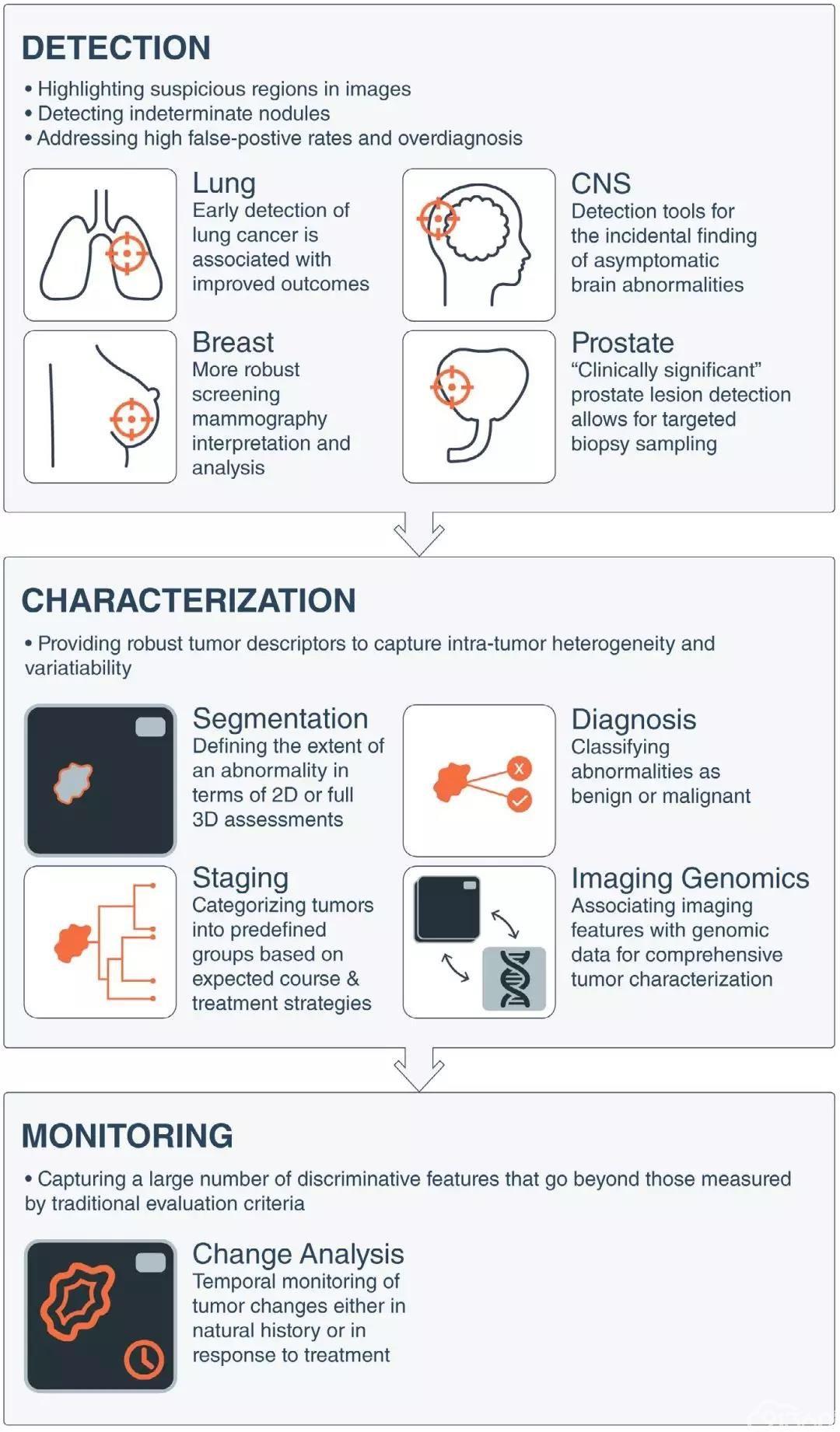 值得收藏!神刊CA(IF=224)全面分析:AI技术在癌症中的应用!