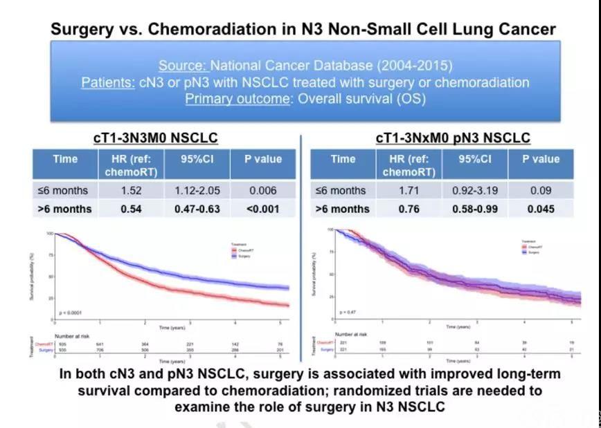 【王牌对王牌】N3期非小细胞肺癌放化疗与手术疗效对比分析