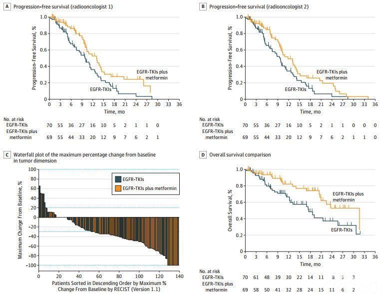 JAMA子刊:二甲双胍抗癌实锤!首个临床试验证实,二甲双胍+靶向药一线治疗,可将携带EGFR突变晚期肺癌患者的生存期延长14个月
