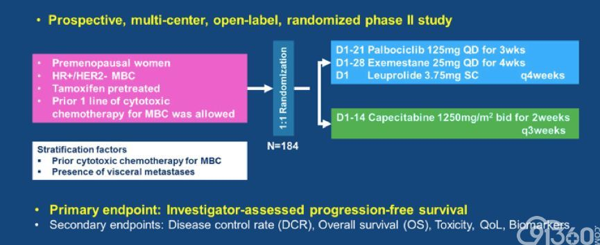 【2019 ESMO】哌柏西利联合内分泌治疗 vs 卡培他滨治疗HR+/HER2-晚期乳腺癌——疗效优异,生活质量可期