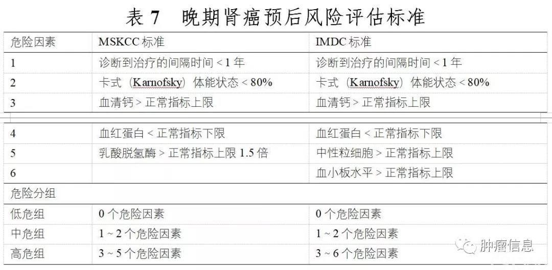 肾癌诊疗规范(上)(2018年版)