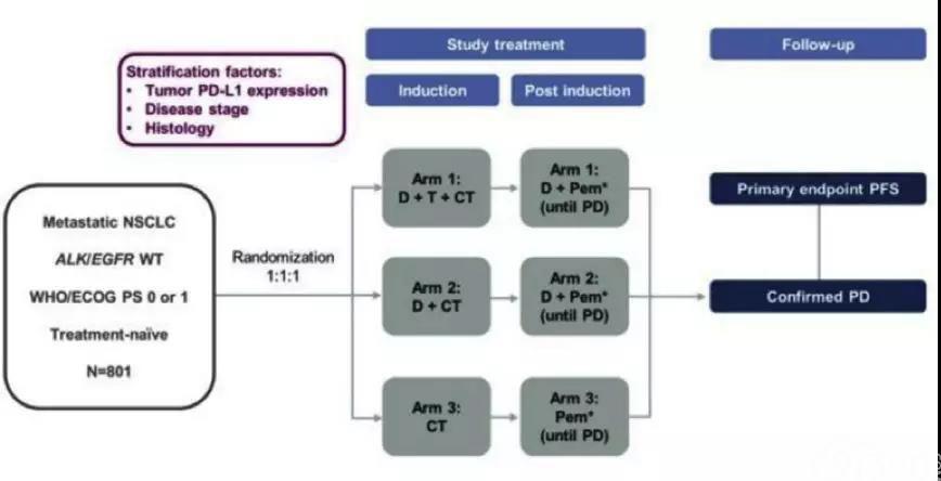 """""""海神""""来袭!Durvalumab两大联合治疗方案III期临床试验成功"""